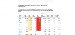 Coronavirus statistics chart