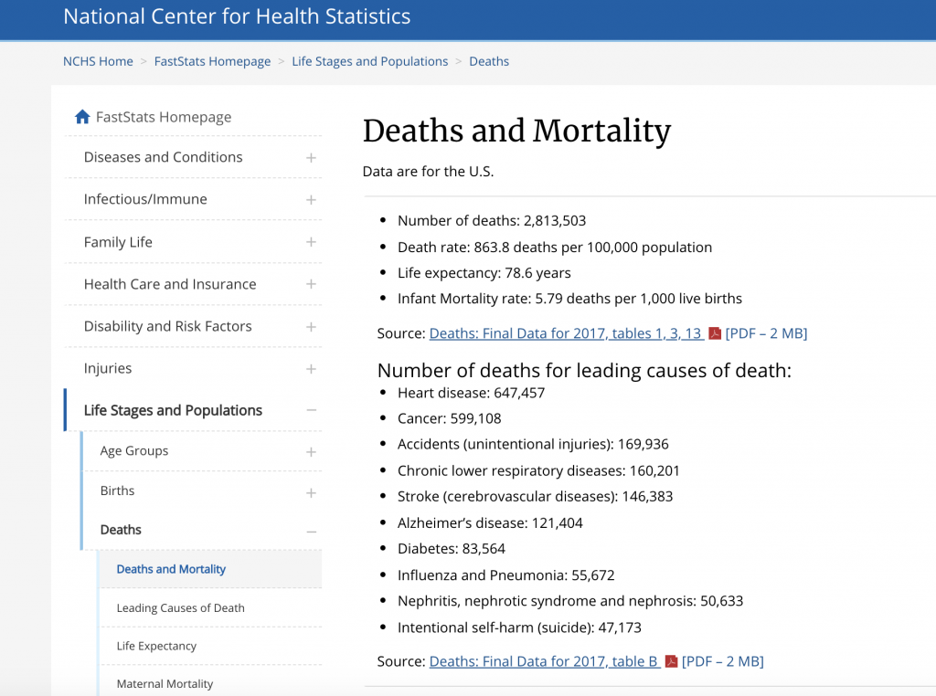 National Center for Health Statistics chart showing total deaths by cause in 2017.