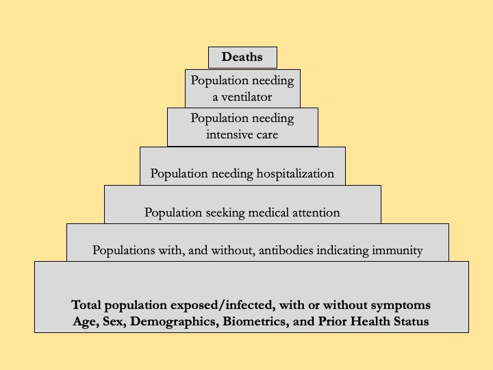 COVID Pyramid. From bottom to top: Total population exposed/infected; populations with antibodies; population seeking medical attention; those needing hospitalization; intensive care population; those needing a ventilator; deaths at the top of the pyramid.