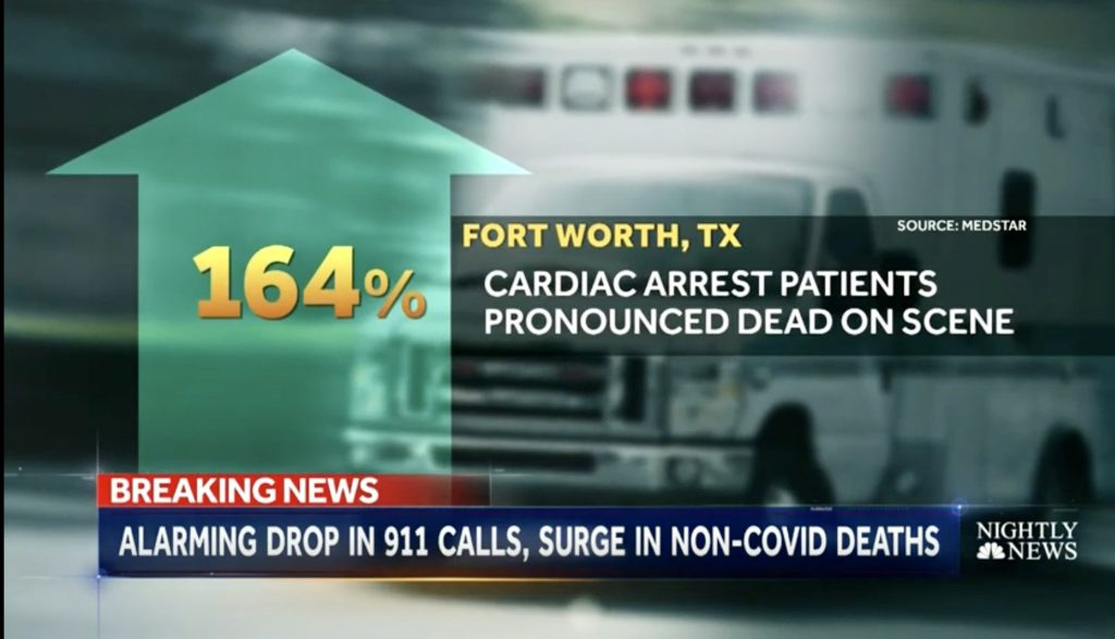 Infographic showing 164% increase in cardiac arrest patients dying at the scene, screenshot from NBC Nightly News