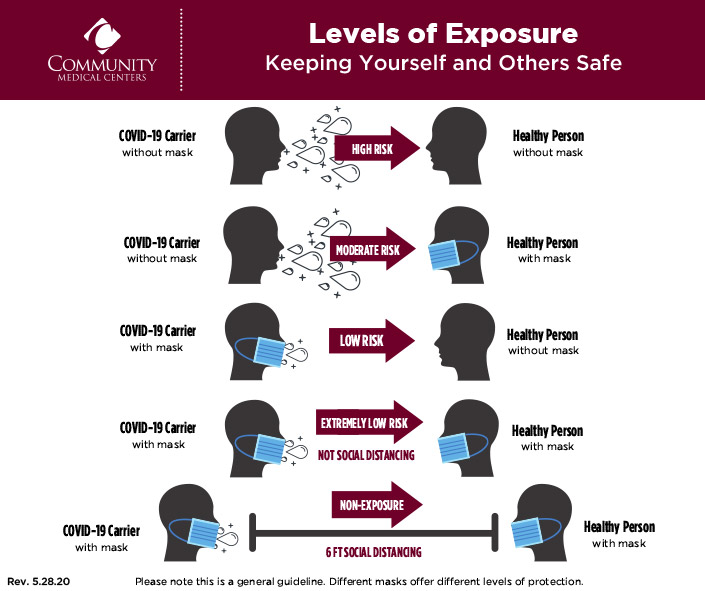 """""""Levels of Exposure"""" Infographic"""