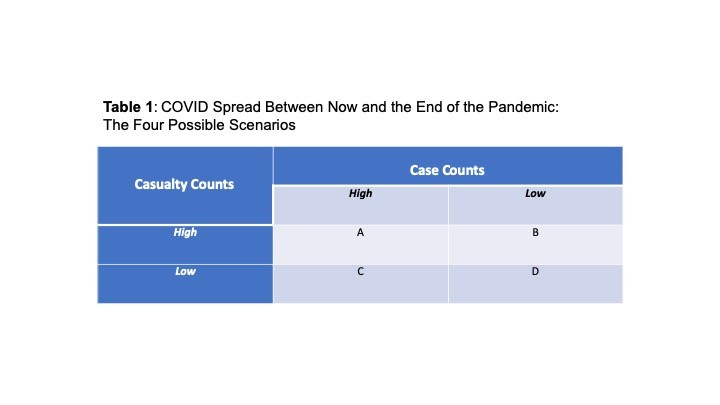 Table with 4 Covid Spread Scenarios