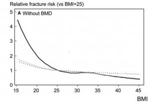 Line graph of fracture risk versus BMI