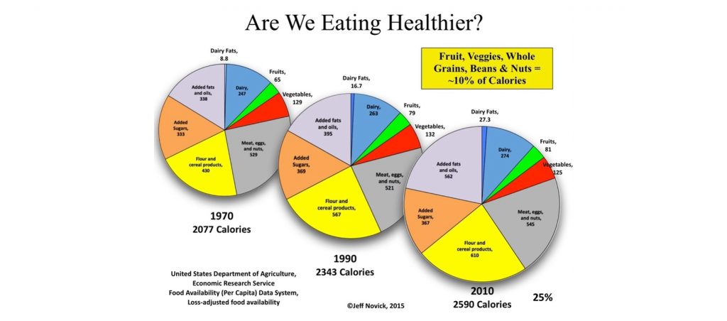 Are we eating healthier? infographic