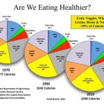 NOTeD on Carbohydrate-Insulin Model of Weight Gain Versus…